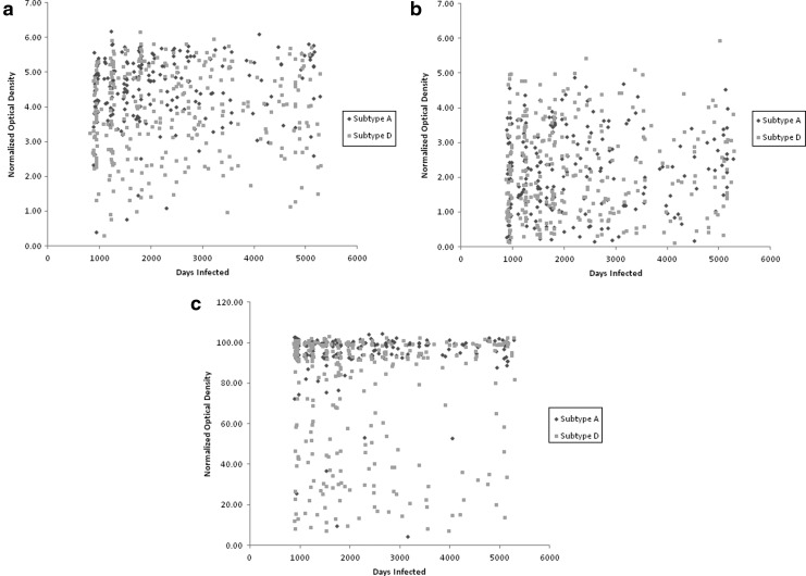 Impact of HIV subtype on performance of the limiting antigen-avidity enzyme immunoassay, the bio-rad avidity assay, and the BED capture immunoassay in Rakai, Uganda.